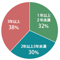Percentage of faculty who have clinical or academic experience overseas.